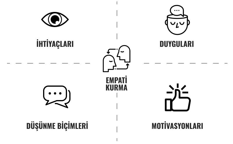 design thinking empati